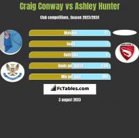 Craig Conway vs Ashley Hunter h2h player stats