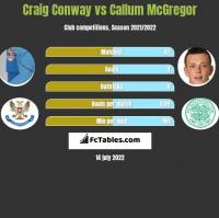 Craig Conway vs Callum McGregor h2h player stats