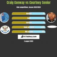 Craig Conway vs Courtney Senior h2h player stats