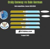 Craig Conway vs Dale Gorman h2h player stats