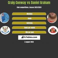 Craig Conway vs Daniel Graham h2h player stats