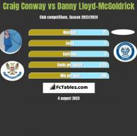 Craig Conway vs Danny Lloyd-McGoldrick h2h player stats