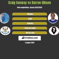 Craig Conway vs Darron Gibson h2h player stats