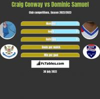 Craig Conway vs Dominic Samuel h2h player stats