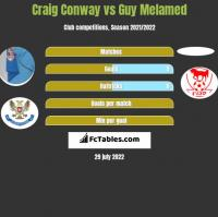 Craig Conway vs Guy Melamed h2h player stats
