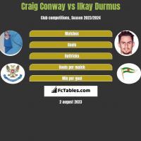 Craig Conway vs Ilkay Durmus h2h player stats