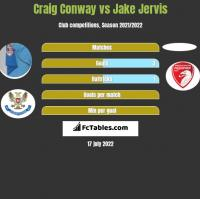 Craig Conway vs Jake Jervis h2h player stats