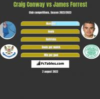 Craig Conway vs James Forrest h2h player stats