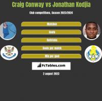 Craig Conway vs Jonathan Kodjia h2h player stats