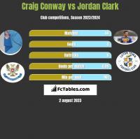 Craig Conway vs Jordan Clark h2h player stats