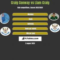 Craig Conway vs Liam Craig h2h player stats