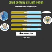 Craig Conway vs Liam Hogan h2h player stats