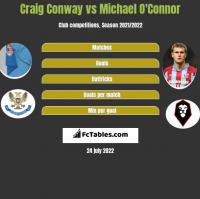 Craig Conway vs Michael O'Connor h2h player stats