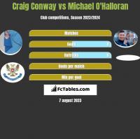 Craig Conway vs Michael O'Halloran h2h player stats
