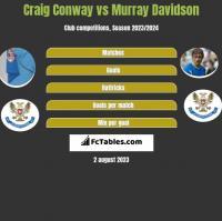 Craig Conway vs Murray Davidson h2h player stats