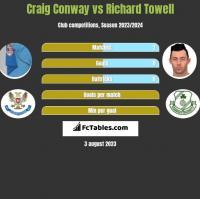 Craig Conway vs Richard Towell h2h player stats