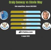 Craig Conway vs Stevie May h2h player stats