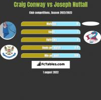 Craig Conway vs Joseph Nuttall h2h player stats