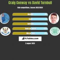 Craig Conway vs David Turnbull h2h player stats