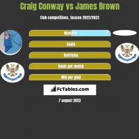 Craig Conway vs James Brown h2h player stats
