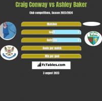 Craig Conway vs Ashley Baker h2h player stats