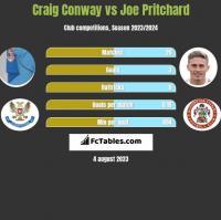 Craig Conway vs Joe Pritchard h2h player stats