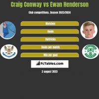 Craig Conway vs Ewan Henderson h2h player stats