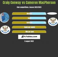 Craig Conway vs Cameron MacPherson h2h player stats