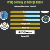 Craig Conway vs George Nurse h2h player stats