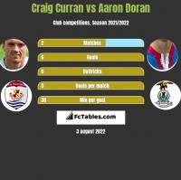 Craig Curran vs Aaron Doran h2h player stats