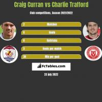Craig Curran vs Charlie Trafford h2h player stats