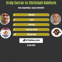 Craig Curran vs Christoph Rabitsch h2h player stats