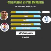 Craig Curran vs Paul McMullan h2h player stats