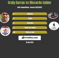 Craig Curran vs Riccardo Calder h2h player stats
