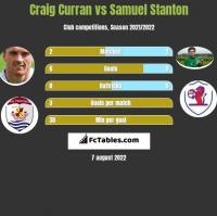 Craig Curran vs Samuel Stanton h2h player stats