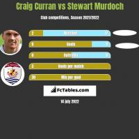 Craig Curran vs Stewart Murdoch h2h player stats