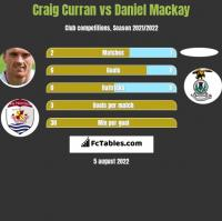 Craig Curran vs Daniel Mackay h2h player stats
