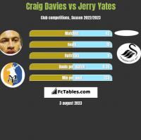 Craig Davies vs Jerry Yates h2h player stats