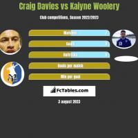 Craig Davies vs Kaiyne Woolery h2h player stats