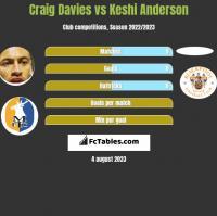 Craig Davies vs Keshi Anderson h2h player stats