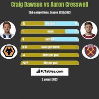 Craig Dawson vs Aaron Cresswell h2h player stats