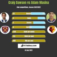 Craig Dawson vs Adam Masina h2h player stats