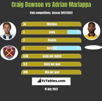 Craig Dawson vs Adrian Mariappa h2h player stats