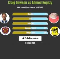 Craig Dawson vs Ahmed Hegazy h2h player stats