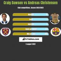 Craig Dawson vs Andreas Christensen h2h player stats
