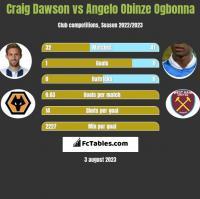 Craig Dawson vs Angelo Obinze Ogbonna h2h player stats