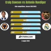 Craig Dawson vs Antonio Ruediger h2h player stats
