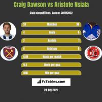 Craig Dawson vs Aristote Nsiala h2h player stats