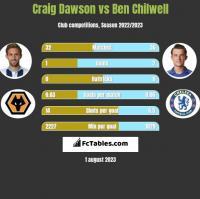 Craig Dawson vs Ben Chilwell h2h player stats