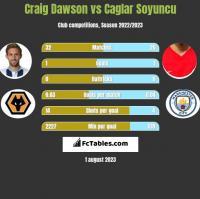 Craig Dawson vs Caglar Soyuncu h2h player stats